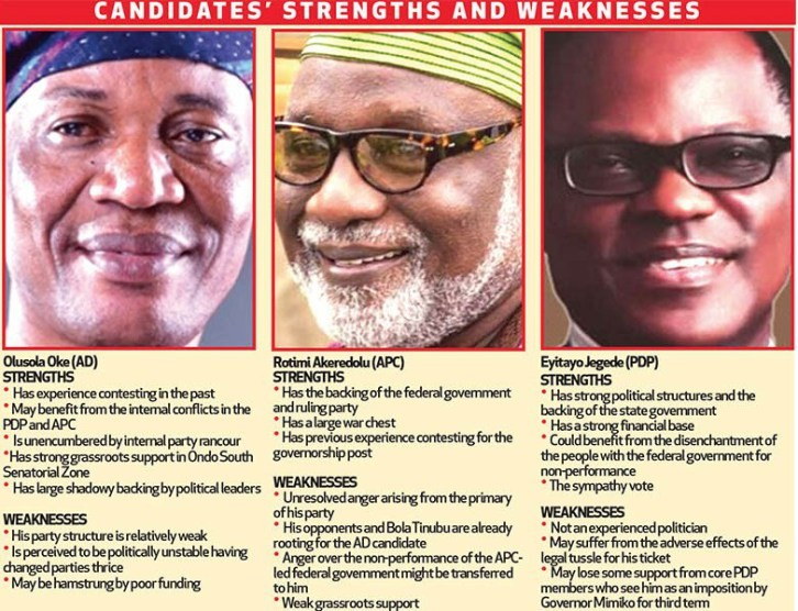 INEC and Ondo guber poll – The Sun